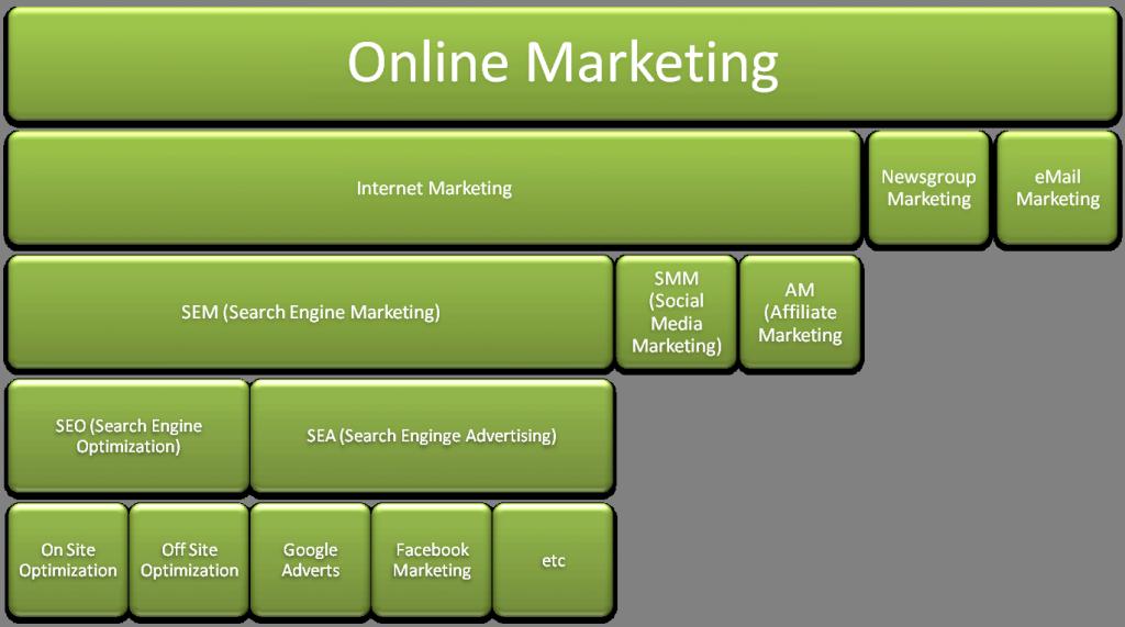 La stratégie Web marketing